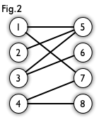 Bipartite Graph(2)